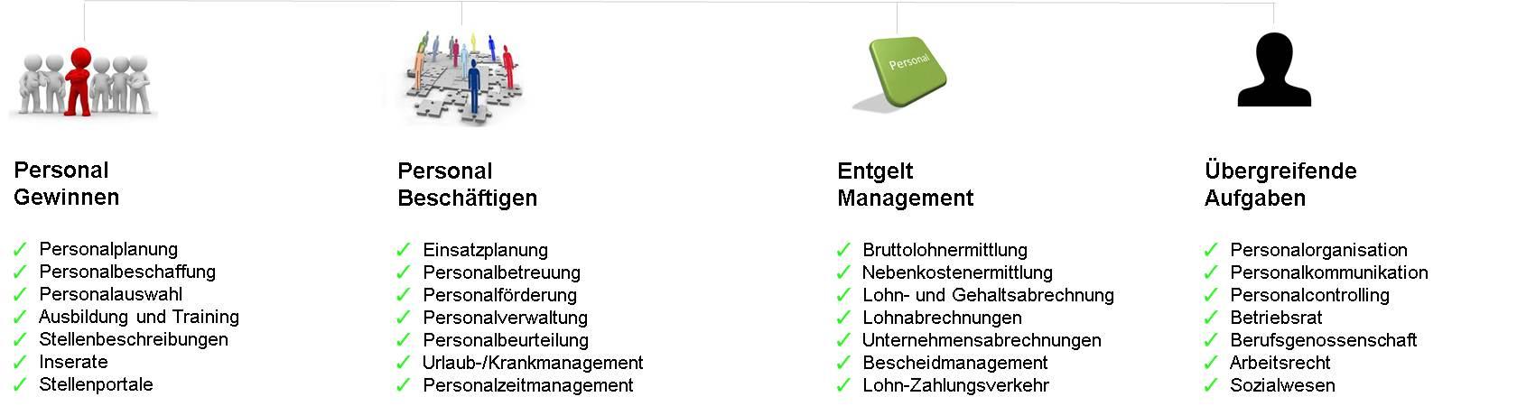 Aufgaben im Personalmanagement